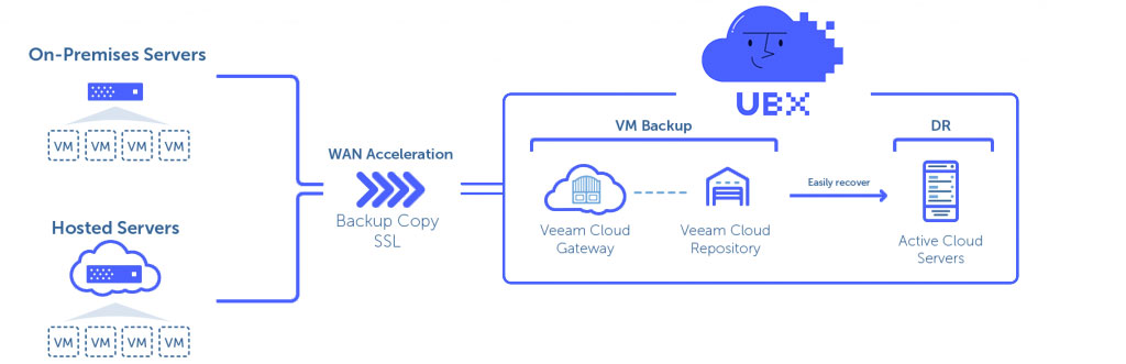 Veeam Cloud Connect Backup & Replication | UBX Cloud